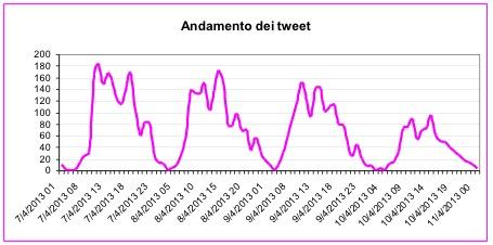 andamento-tweet